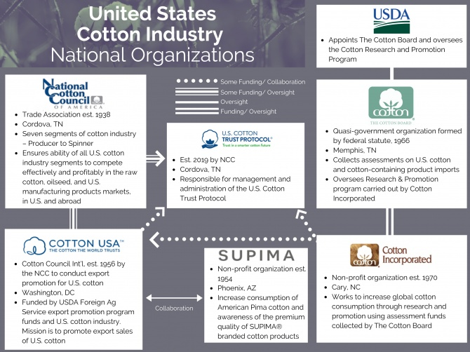 2020 US Cotton Orgs Flow Chart Final For Web Site